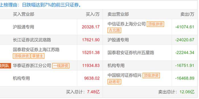 中國軟件龍虎榜解密:疑是張盟主做多 機構做空