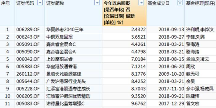 偏股混基Q1黑榜:中銀嘉合華寶景順有產品漲幅不足10%
