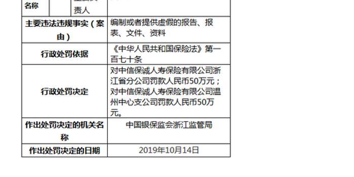 中信保誠人壽浙江違規被罰100萬:編制提供虛假報告