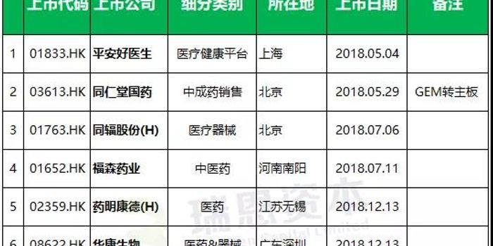 2018年以來醫療健康企業香港IPO上市匯總