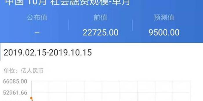 中國10月社會融資規模數據前瞻:增量回落 增速穩定