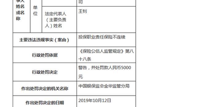浙江众正保险公估被罚5千:投保职业责任保险不连续