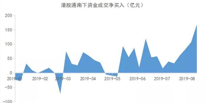 七星彩最新開獎結果_港股通連續14周凈流入 南下資金為何看好港股?