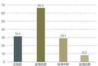 報告:長達十年的全球經濟擴張周期或將結束