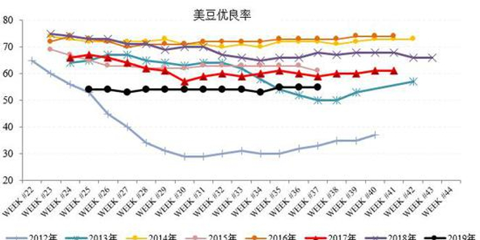 浙商期貨:貿易談判利空豆粕 庫存改善提振油脂