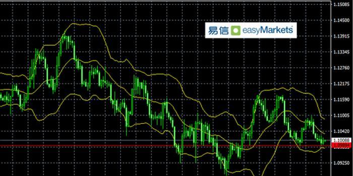易信:行情短線方向不明 歐元區數據或成市場焦點