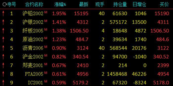 期市早盤多數上漲:滬鉛漲近2% 滬銀、原油漲逾1%