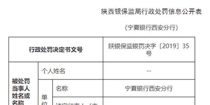 宁夏银行西安分行被罚30万:活动贷款资金被调用