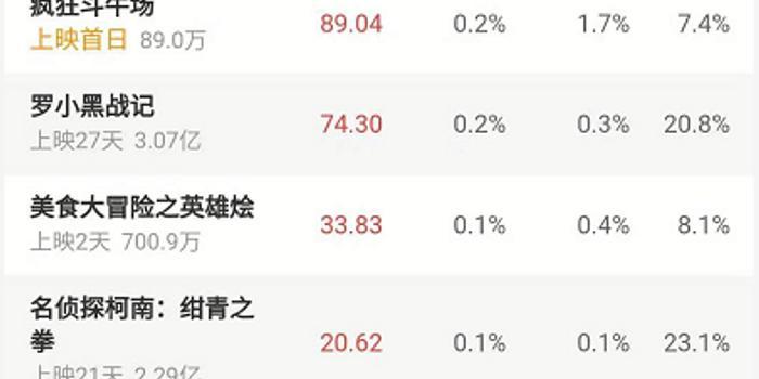 《我和我的祖國》票房突破12億元 國慶檔突破25億