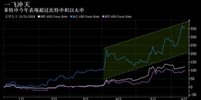 今年最熱門加密貨幣已飆升360% 但它并非比特幣