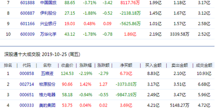 北向資金流入14.95億元 中國平安凈賣出10.9億元