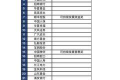 2021《财经》长青奖揭晓:中国建筑等74家企业和机构获奖