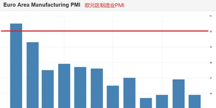 歐元區12月制造業PMI終值前瞻:前景恐將不佳
