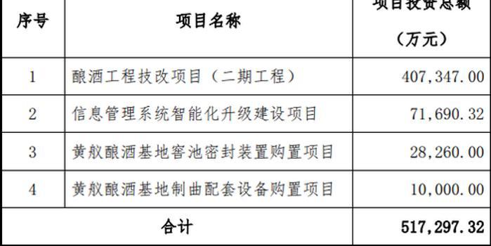 湖北11選5走勢圖_瀘州老窖低檔酒增速緩慢 擬募40億提升優質基酒產能