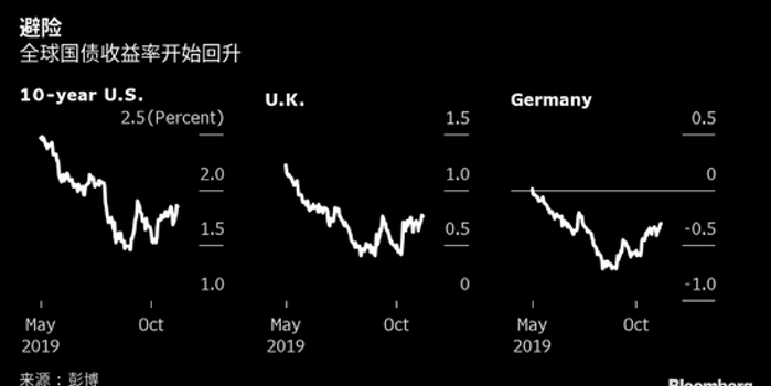 全球央行刺激政策的強弩之末 輕松刺破債市繁榮泡沫