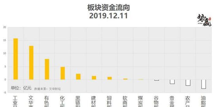 勢贏交易12月12日熱點品種技術分析