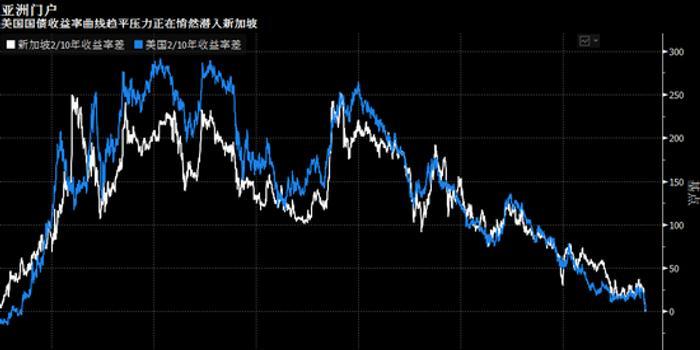 收益率曲線倒掛勢將全球蔓延 亞洲市場染身在即