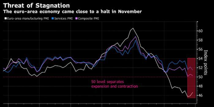 歐元區經濟更加接近停滯 訂單指標連續第三個月下滑