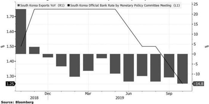 經濟學家預計韓國央行今年將不會再降息