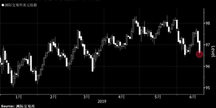 美聯儲降息漸行漸近 美元大熊出籠在即