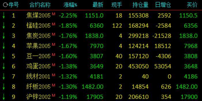 期市早盤多數下跌:滬銀漲近2% 焦煤跌逾2%