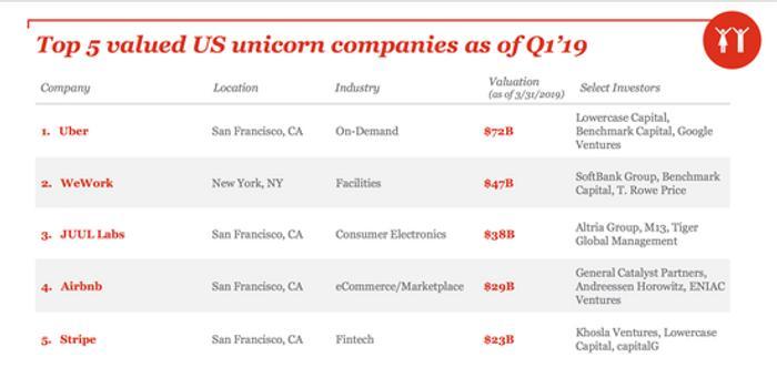 美獨角獸公司總市值5820億美元 Uber以720億估值居首