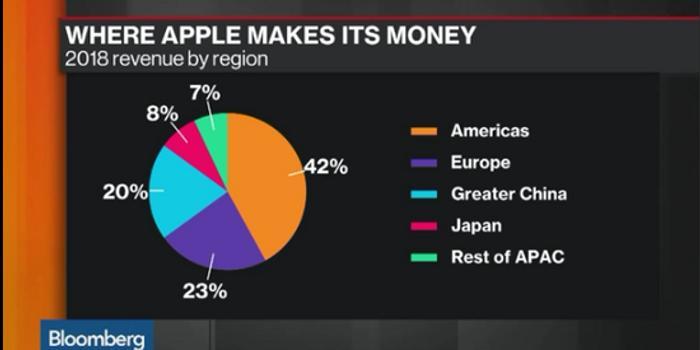 蘋果或進入iPhone后生命周期 對iPhone依賴難消除