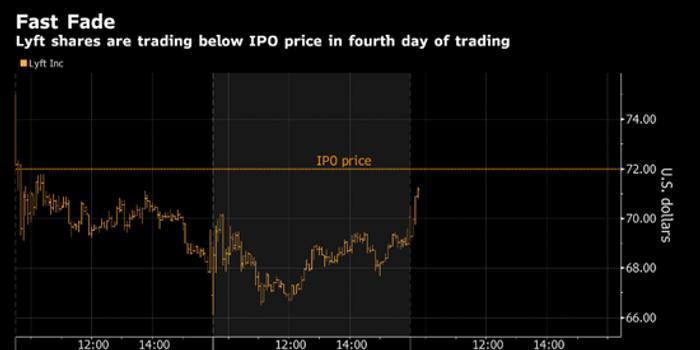 Lyft敗走麥城:上市三個交易日 38.2%的股票被做空