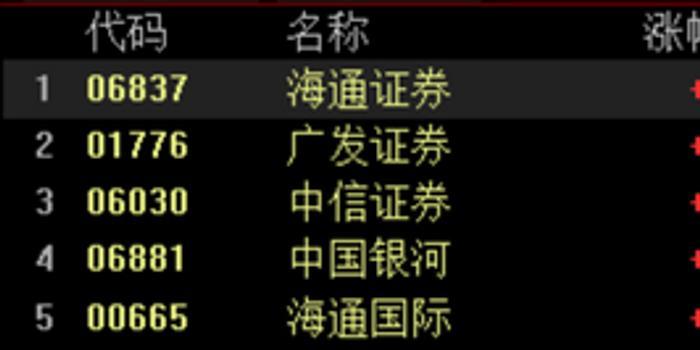 快訊:中資券商股走高 國泰君安漲逾2%海通證券漲近2%