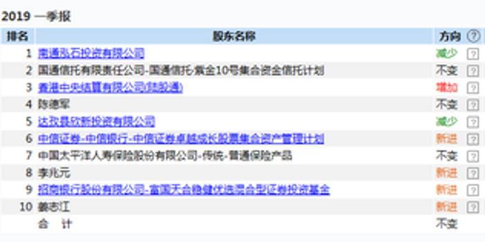 快訊:申通快遞快速跳水 股價大跌8%