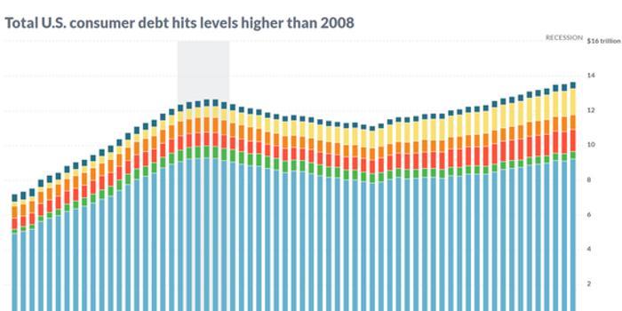 美國消費者債務目前高于2008年金融?;詡淶乃? class=