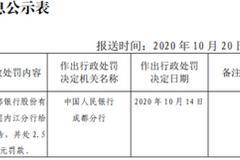 成都银行内江分行被罚2.5万:违反账户管理规定