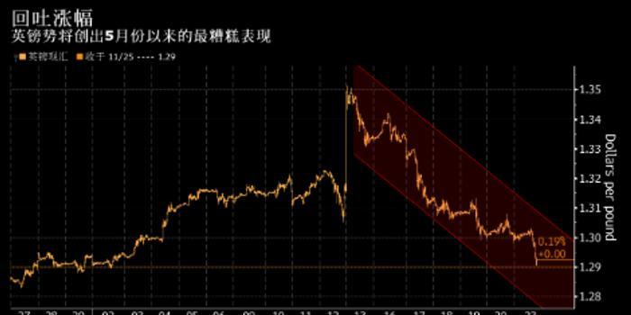 英鎊創5月份以來最長跌勢 市場對脫歐依然焦慮不安