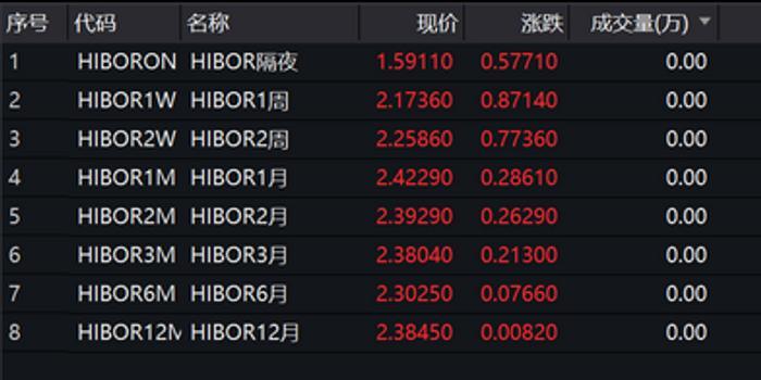 快訊:港股恒指跌幅擴大至1.8% HIBOR飆升地產股重挫