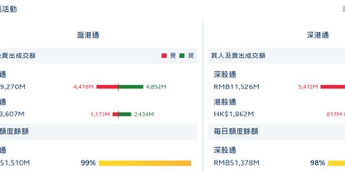 七樂彩開獎公告_港股通(滬)凈流入12.61億 港股通(深)凈流入2.29億
