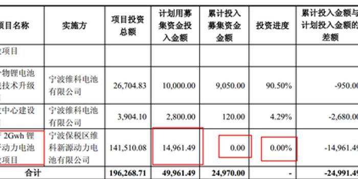 """pk10開獎記錄結果皇冠_維科技術變更1.5億募資""""補血"""" 原項目近兩年未動工"""