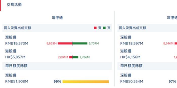 pc蛋蛋注冊_港股通(滬)凈流入16.75億 港股通(深)凈流入7.62億