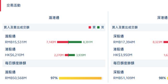 500萬彩票網3d_港股通(滬)凈流入16.69億 港股通(深)凈流入7.03億