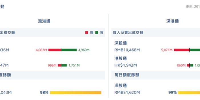 上海體育彩票_港股通(滬)凈流入7.55億 港股通(深)凈流入2.22億