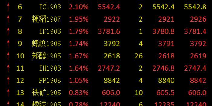 快訊:瀝青期貨直線拉升大漲逾3%