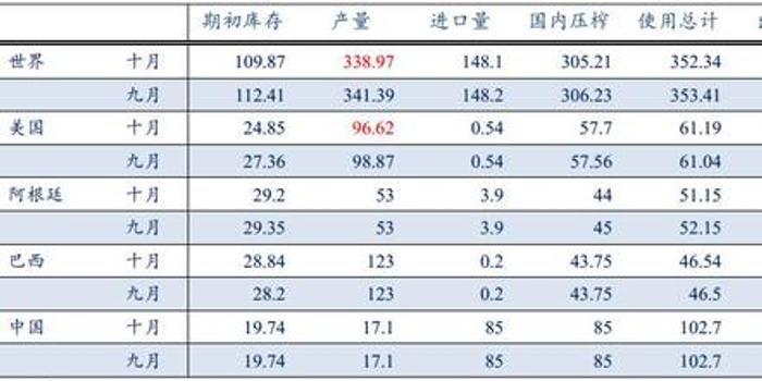 中大期貨:豆粕短線上漲