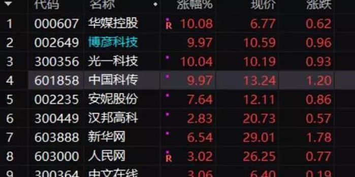 視覺中國4度被炒 股市變身販賣場:一賣邏輯 二賣情緒