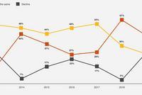 普華永道:CEO信心指數創十年新低 中國成唯一亮點