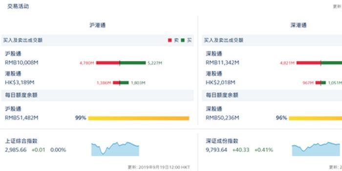 港股通(滬)凈流入4.17億 港股通(深)凈流入0.84億