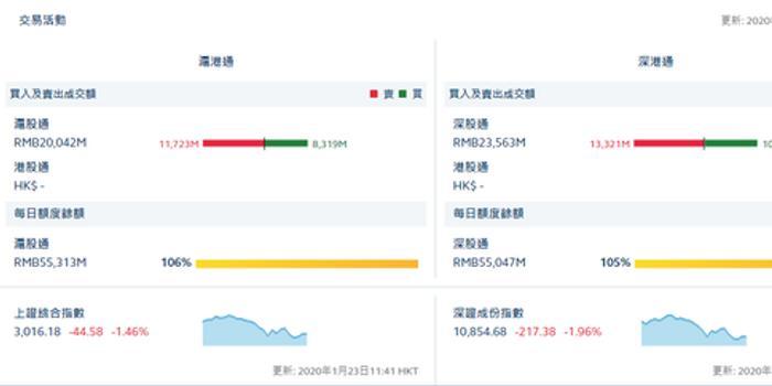 午評:北向資金凈流出64.83億 滬股通凈流出34.04億