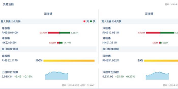午評:滬股通凈流出2.06億 深股通凈流出0.21億