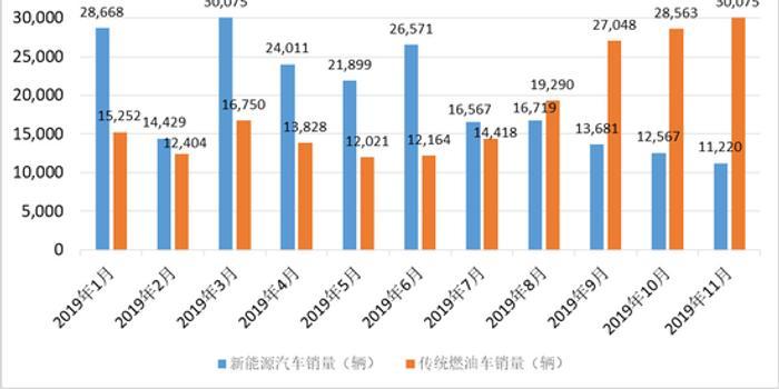 比亞迪11月:燃油車與新能源車銷量比擴大至2.68倍
