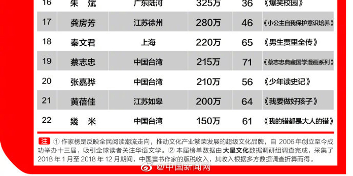 鄭淵潔拒絕登上中國童書作家榜 呼吁凈化童書市場