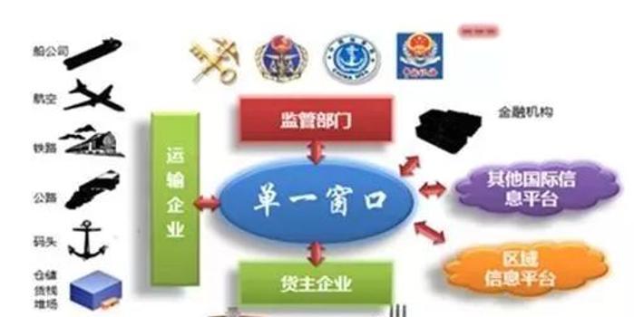 红利丨山东国际贸易单一窗口标准版舱单覆盖