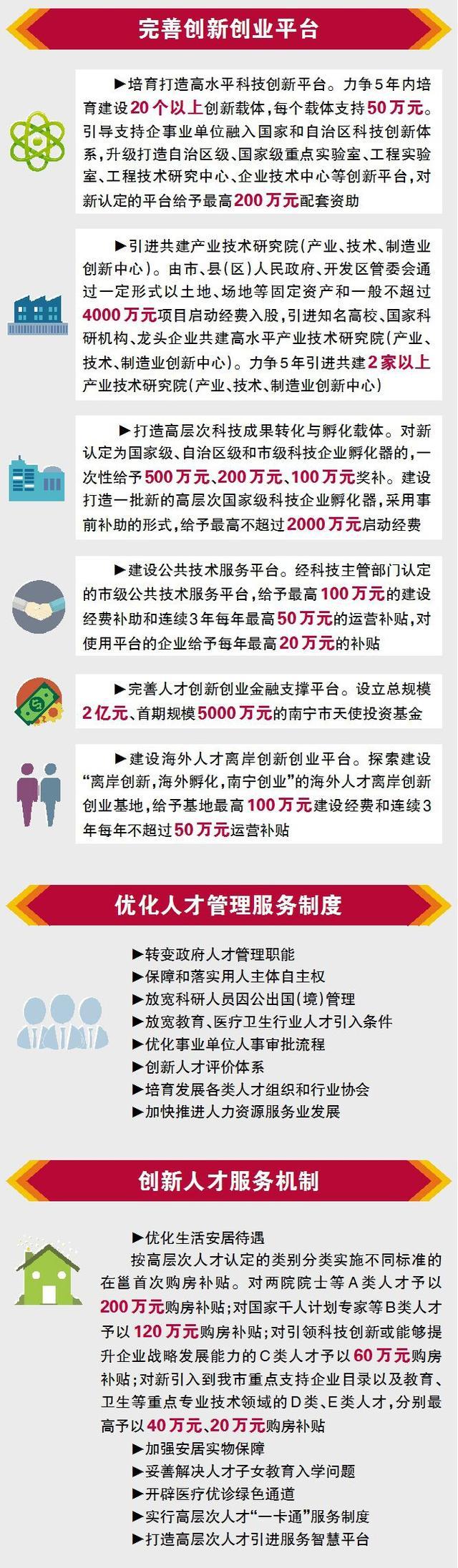 """南宁市深化人才发展体制机制改革行动计划及配套政策(以下简称""""1+6""""人才政策)出台的背景、主要内容,重点亮点举措及政策特点。来源:南宁日报"""